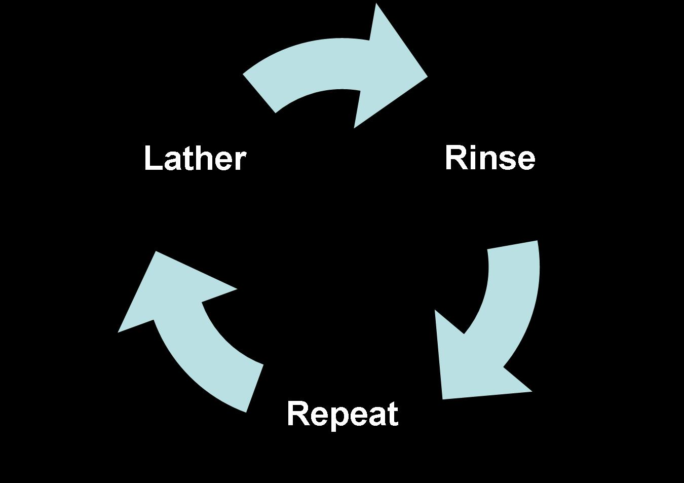 Rinse, lather repeat, a process that goes on indefinitely